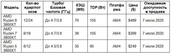 AMD-ttx