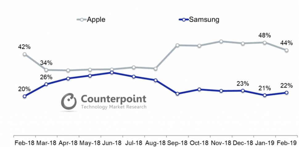 Apple-Samsung-Chart-1-1024x504