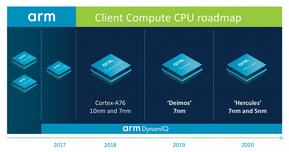 Arm_Client_Compute_CPU_roadmap_lo-res_FINAL