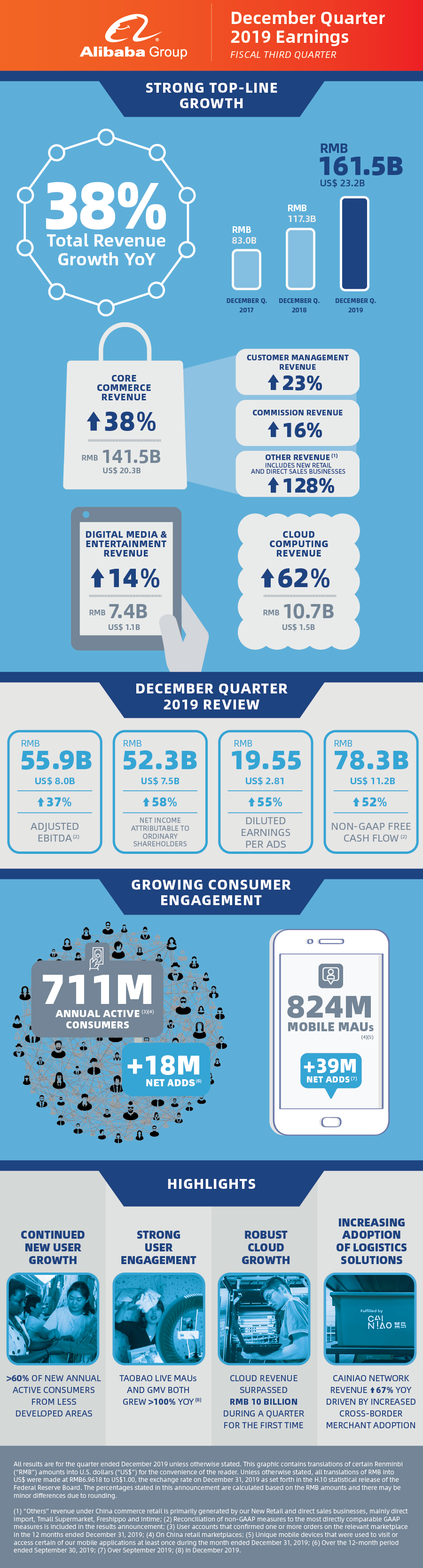 BABA-December-2019-Earnings-Infographic