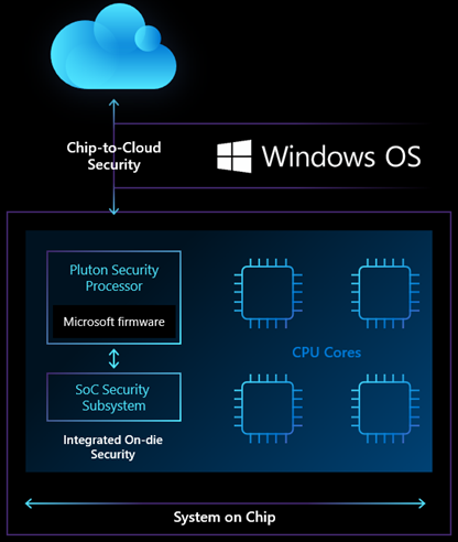 Chip-to-cloud-security