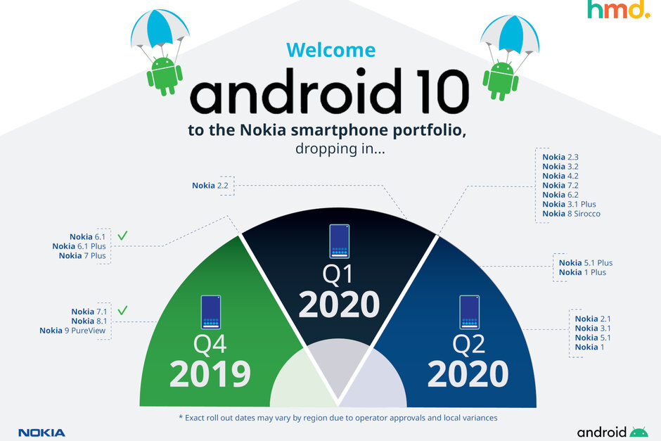 Eight-Nokia-smartphones-to-be-updated-to-Android-10-in-Q1-six-more-in-Q2-2020