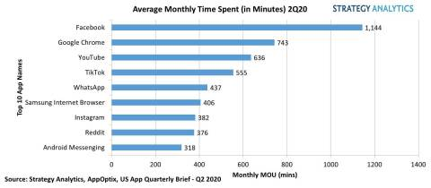 Figure_1._Average_Time_Spent_in_Minutes_on_Social_Media_2Q_2020