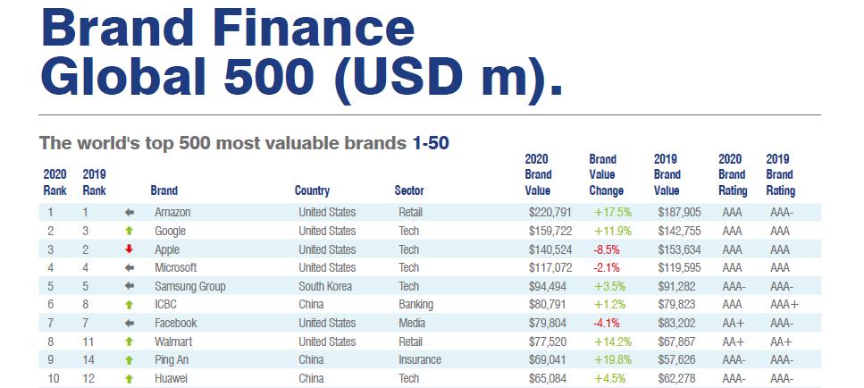 HUAWEI Brand Finance