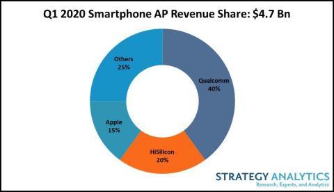 Q1_2020_Smartphone_AP_Revenue
