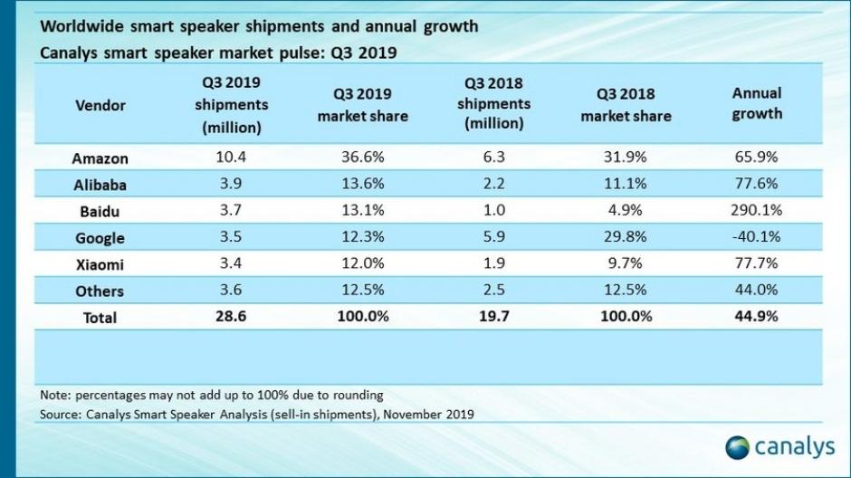 Q3-2019-global-smart-speaker-sales