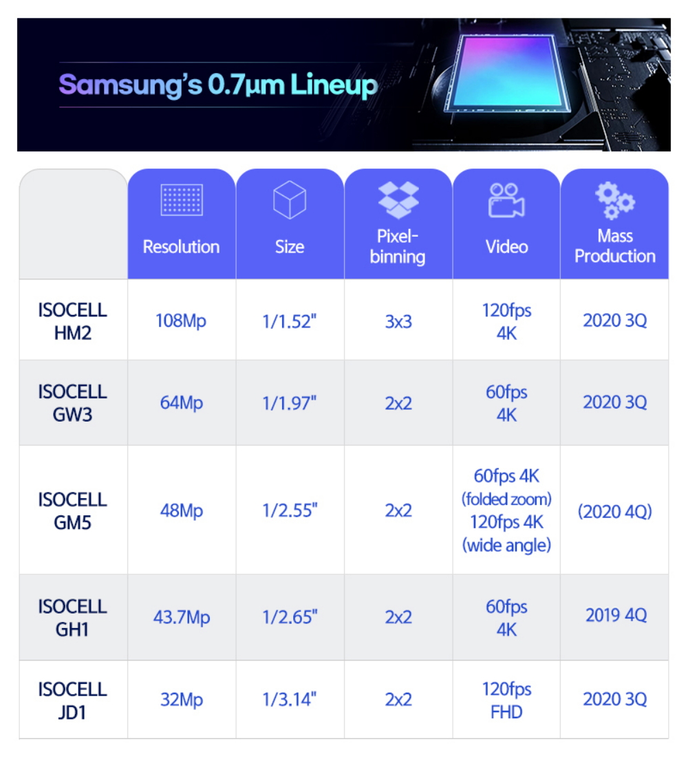 Samsung-07micrometer-pixel-ISOCELL-Image-Sensor_main_2_F
