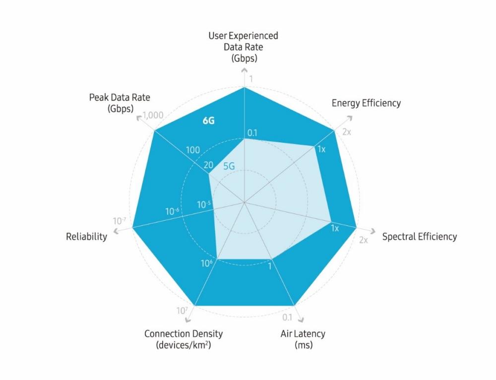 Диаграмма с сравнительными характеристиками 5G и 6G