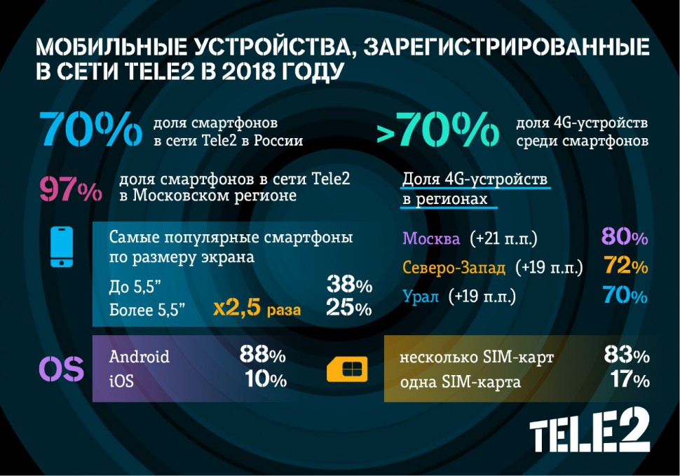 Tele2_Mobile devices