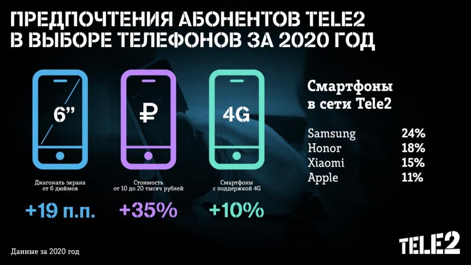Tele2_Smartphones online