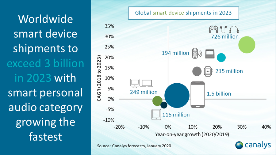 canalys---global-smart-device-shipments-2023