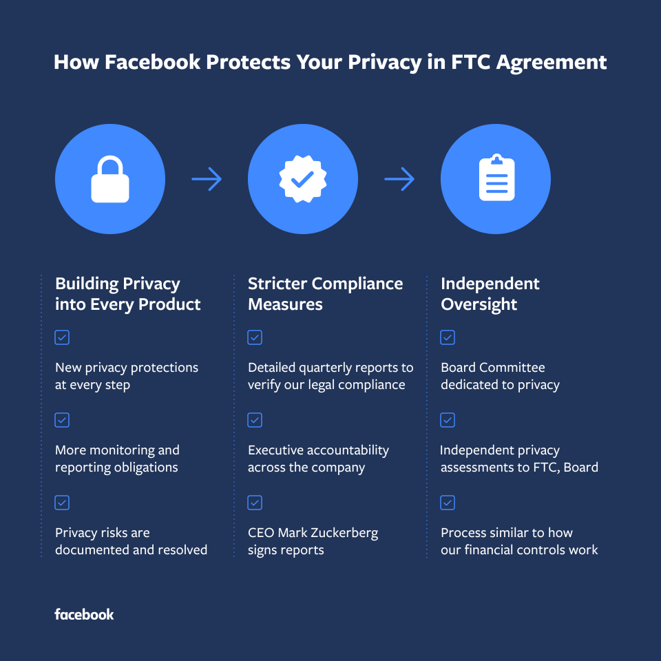 how-fb-protects-your-privacy-ftc-1
