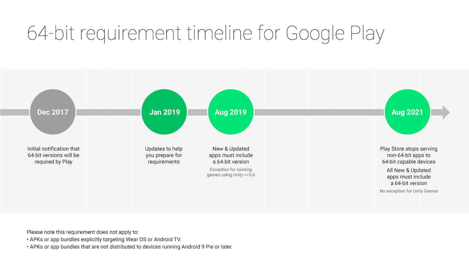 Google прекратит поддержку 32-битных приложений | Mobile