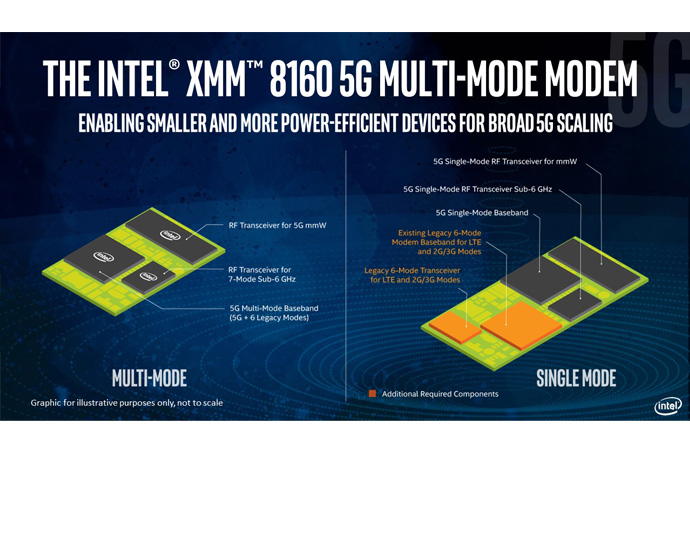 The Intel XMM 8160 5G modem will offer very clear improvements in power, size and scalability in a package that will be smaller than a U.S. penny. It will be released in the second half of 2019, and it will support the new standard for 5G (NR) standalone and (SA) and non-standalone (NSA) modes as well as 4G, 3G and 2G legacy radios in a single chipset. (Credit: Intel Corporation)