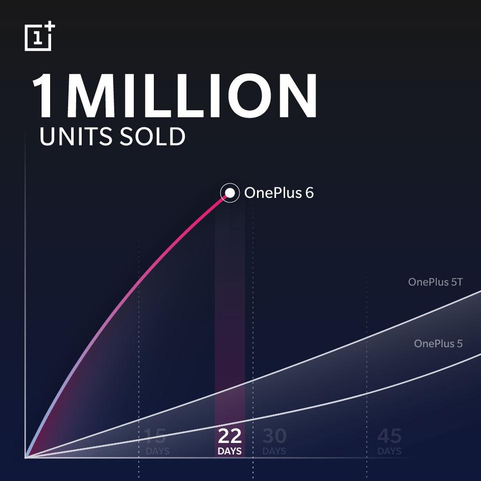 OnePlus 6 стал самым быстро продаваемым телефоном компании