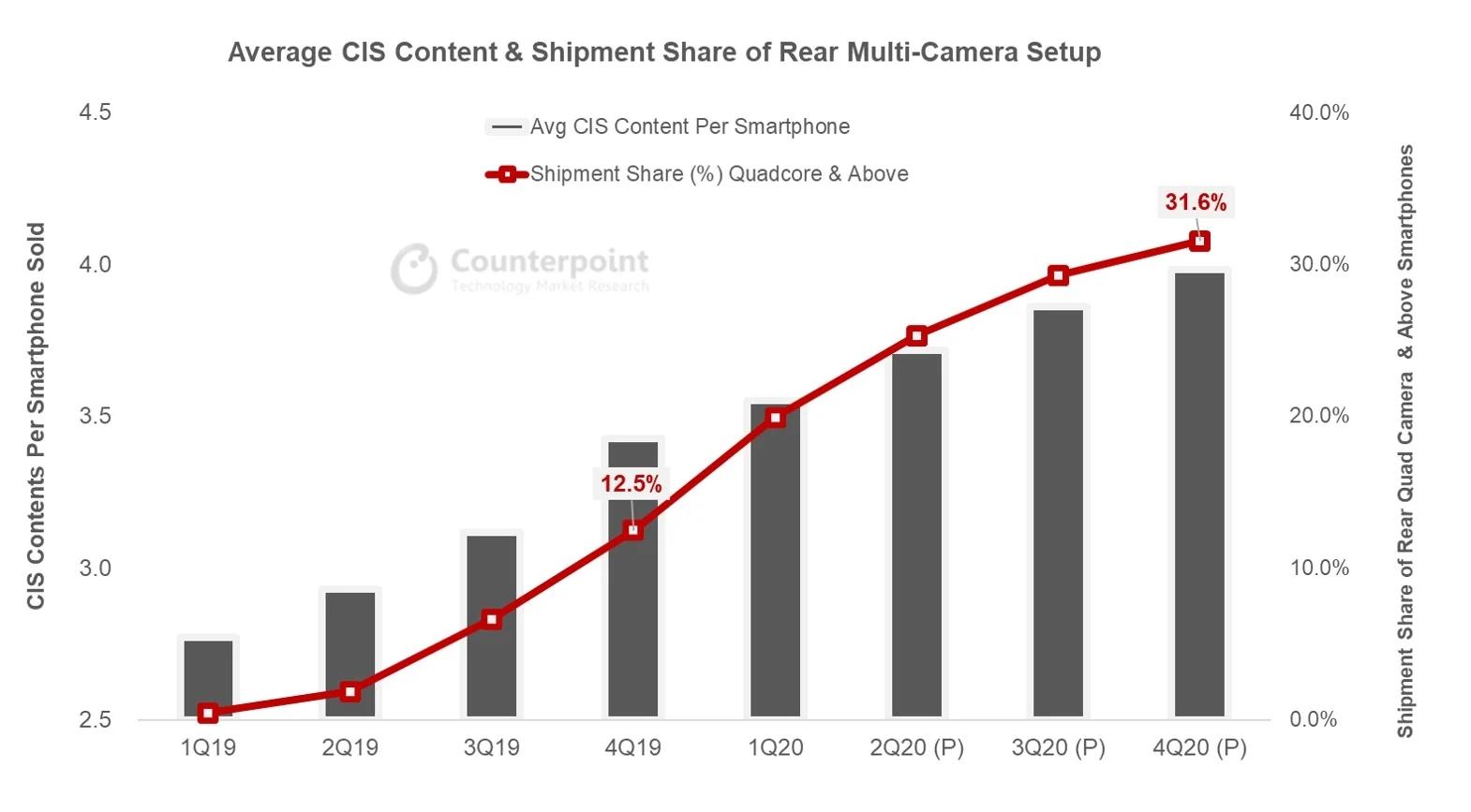 smartphone-cis