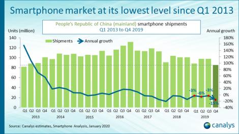 smartphone-market--shipments-2019-1