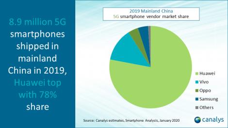 smartphone-market--shipments-2019-2