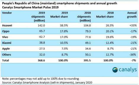 smartphone-market--shipments-2019-3
