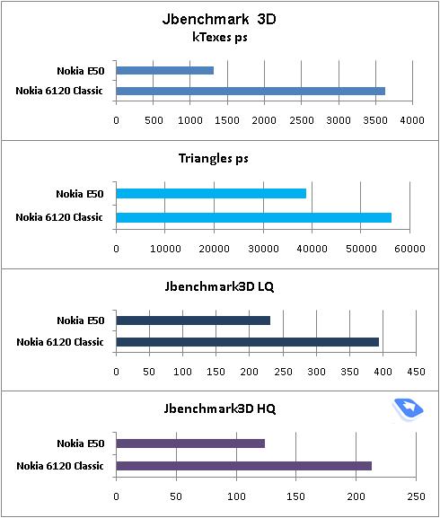 Сравнение результатов теста