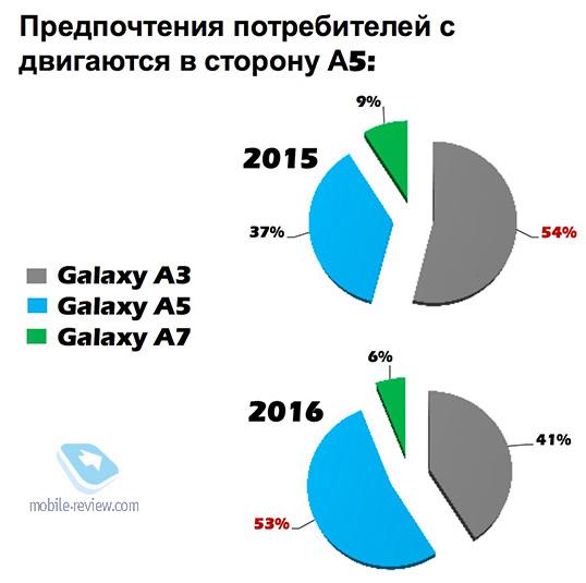 Гид покупателя. Сравниваем А-серию от Samsung, 2016 и 2017 год, плюсы и минусы