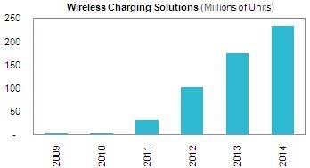 К 2014 году количество беспроводных зарядок возрастет в 65 раз, а Nokia...