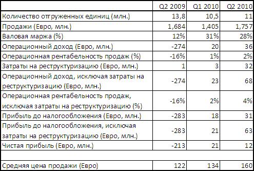 Sony Ericsson сохранила положительные финансовые показатели во II кв.