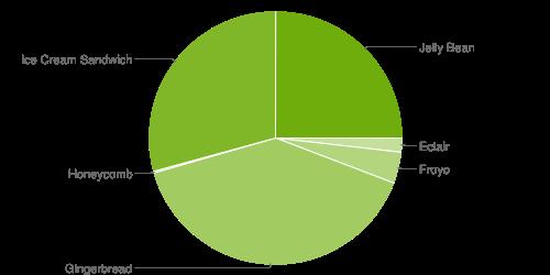 Доля Android 4.2 на рынке остается низкой
